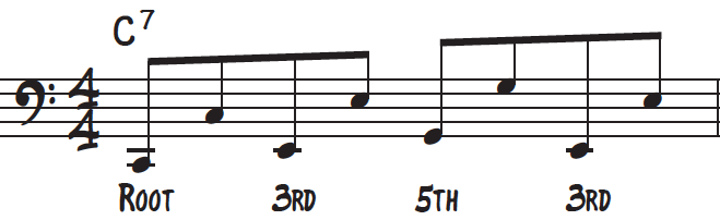 Analysis of boogie-woogie octave bass line outlining the root, 3rd, 5th of the chord in this case a C dominant 7th chord for piano