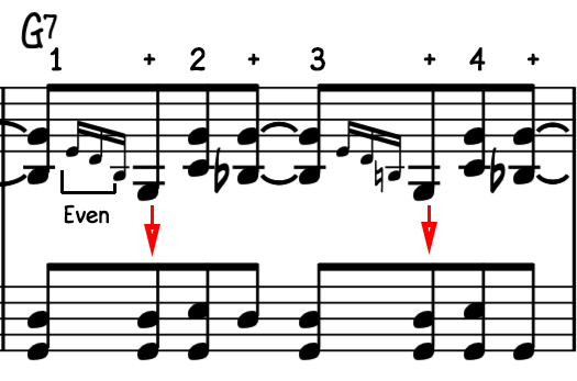 Be sure to keep the chord rolls even and they end on the and of 1 and 3 with the left hand for the blues shuffle for advanced piano