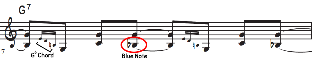 Chord roll over G dominant 7th outlines a G6 chord and we also use blue notes in the blues shuffle right hand riff for piano