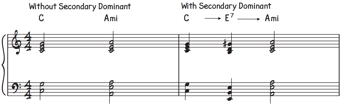 Comparison of the strength of a chord progression without a passing secondary dominant chord(left) and with a passing secondary dominant chord for piano(right)