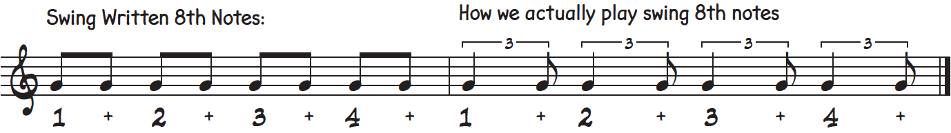 How we write 8th notes when using jazz swing versus what we actually play