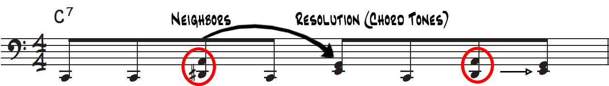 Neighboring tones in a rock and roll piano bassline are used to create tension and shortly resolve to the expected chord tones on a C dominant 7th chord