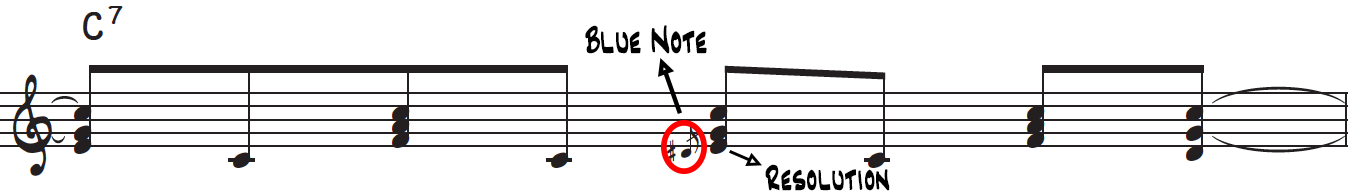 The blue note and the resolution of it in the rock and roll piano riff on a C dominant 7th chord