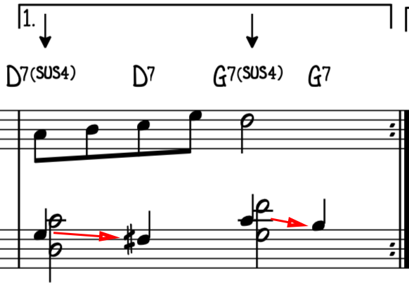 The sus note of the sus chord (the raised 3rd) wants to resolve back down to its normal place (the natural 3rd)