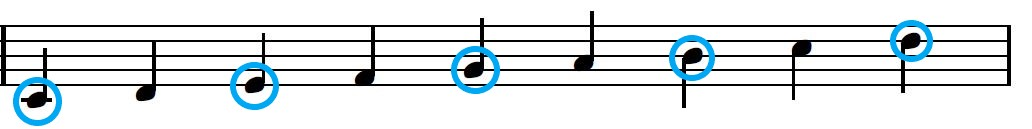 C Major scale with chord tones circled