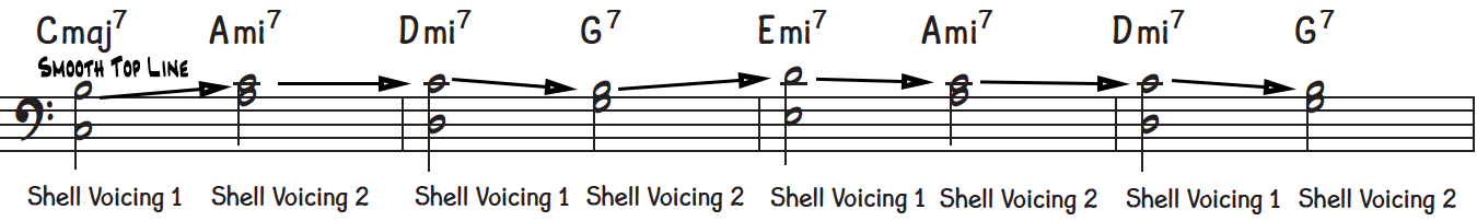 Alternating between shell voicings 1 & 2 or the 7th and 3rd being on top leads to smooth voice leading in the top line