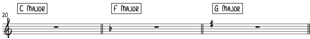 Blues is mainly written in 3 keys, C Blues, F Blues, and G blues