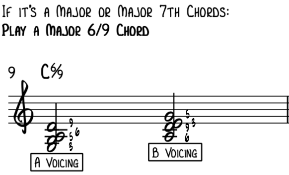 Rootless A and B voicing for a C major 7th chord using a 6th and a 9th for jazz piano