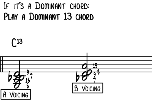 Rootless A and B voicings for a C dominant 7th chord using a 13th instead of a 5th for jazz piano