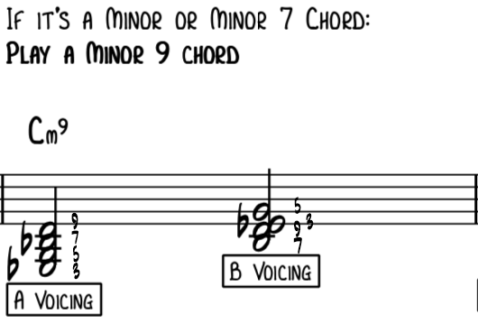 Rootless A and B voicings on a C minor 7th chord using a 9th instead of root for jazz piano