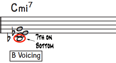 Rootless B voicings contains the 7th bottom as shown on a C minor 7th chord for jazz piano