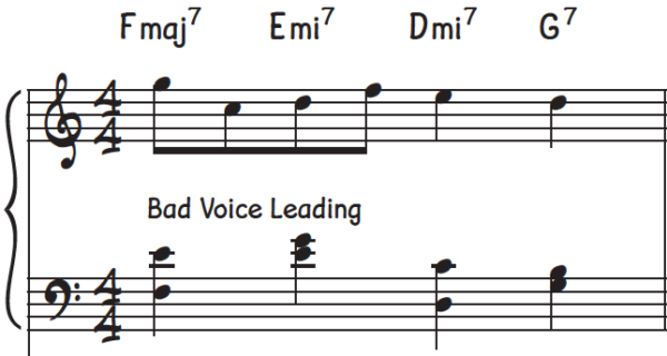 Stepwise chord progressions cause an exception to the chord shell voicing alternation of each new chord rule since it would cause bad voice leading as shown