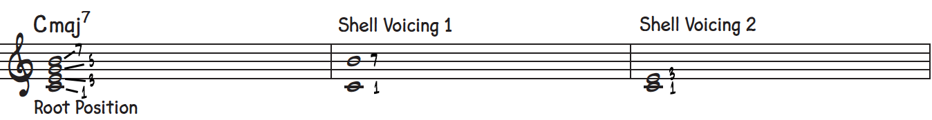 Taking a root position C major 7th chord and extracting the two shell chord voicings with the root, 3rd, and 7th