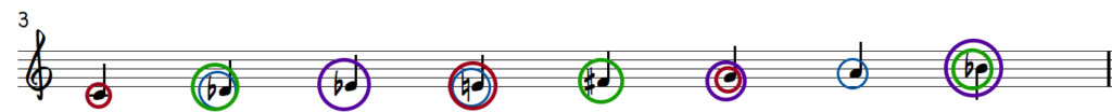 C Diminished Dominant Scale - Triads