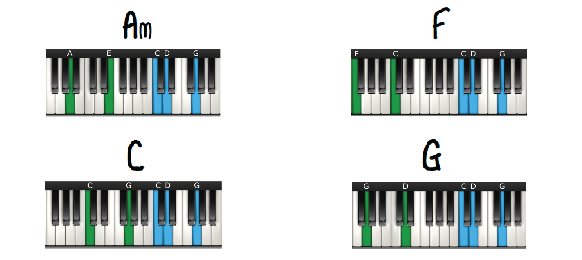 Piano Chords for 6-4-1-5 Progression in C