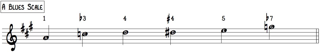 A Blues Scale (aka Minor Blues Scale)