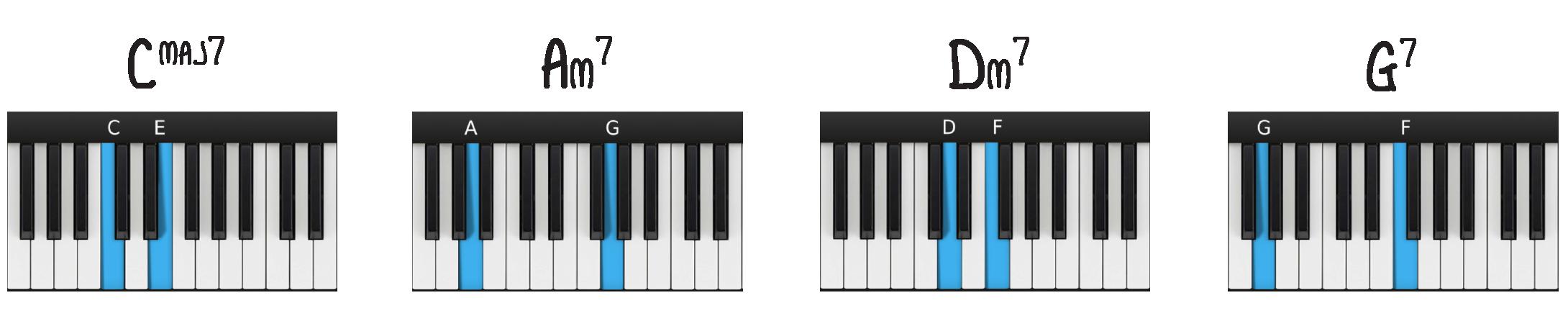 Beginner jazz piano left hand chord shells: 1-6-2-5