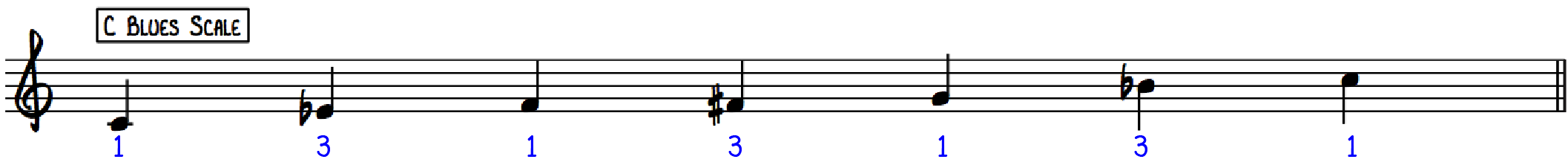 C Blues Scale with Piano Fingerings