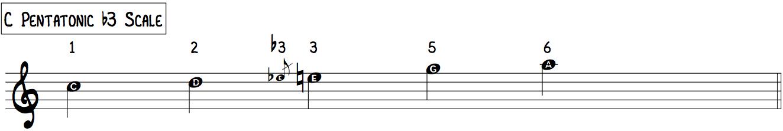 C Pentatonic b3 Scale