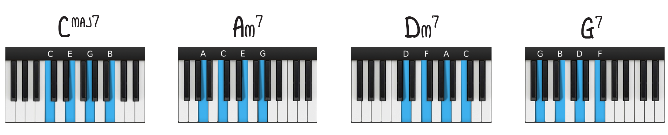 C Major root position 7th chords—1 6 2 5