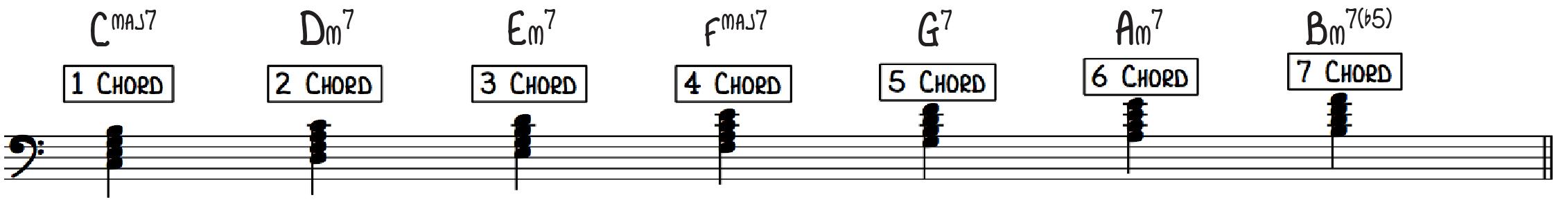 Diatonic 7th Chords is C Major