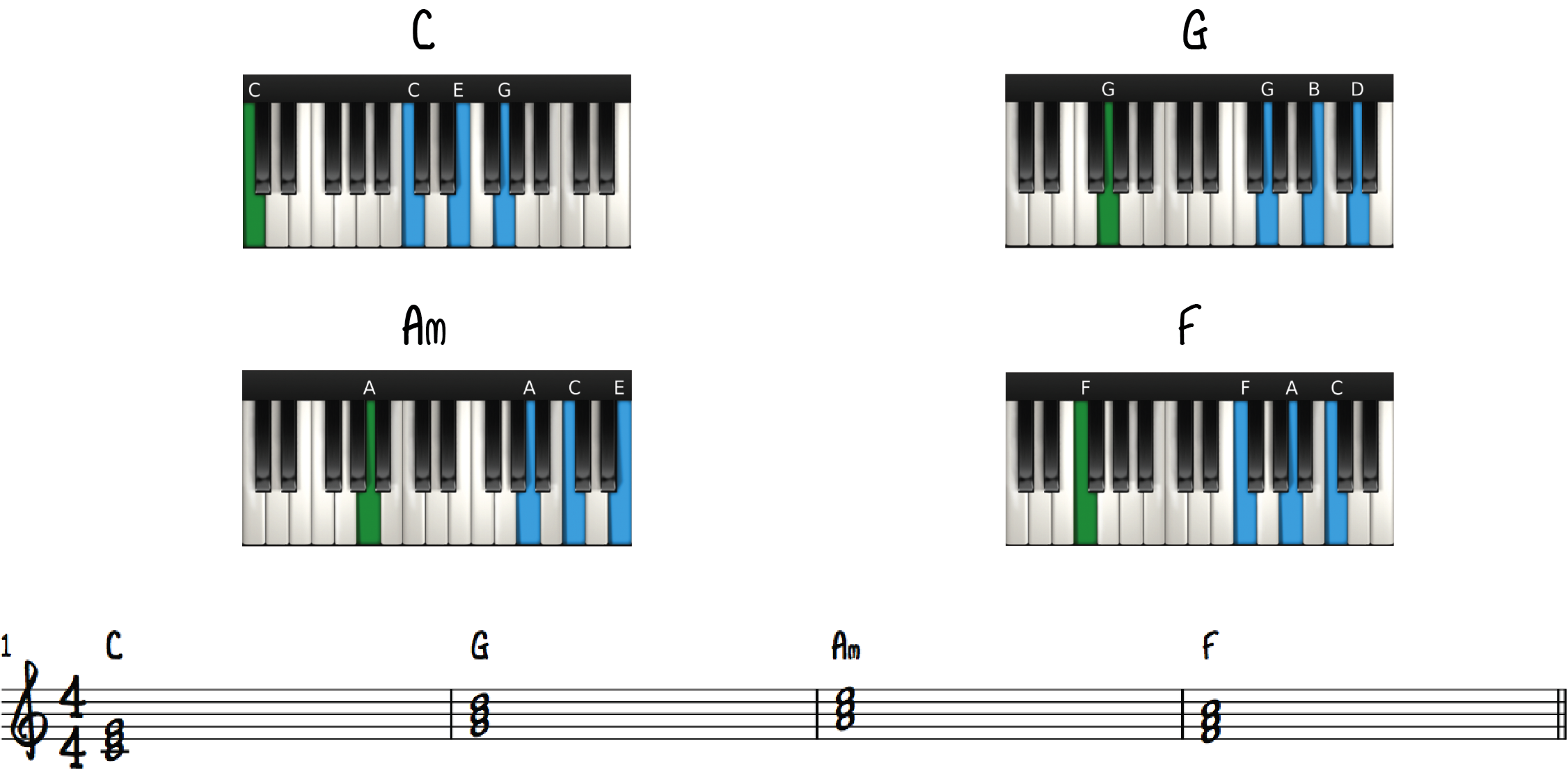 1-5-6-4 Piano Chord Progression