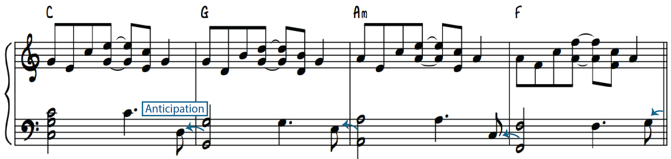 "Left hand ""Root-5th-Root"" with 5th anticipated on the ""&"" of beat 4"