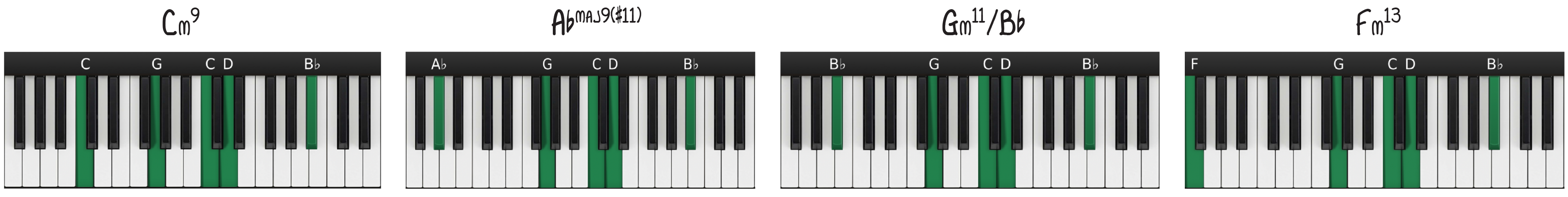 Improvise Sad Piano Progression Keyboards Diagrams