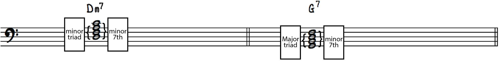 Constructing Seventh Chords