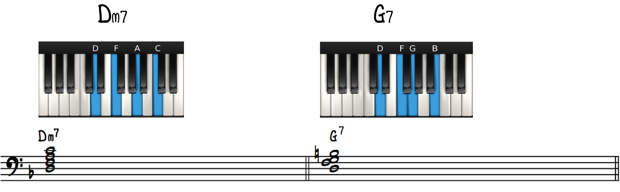 Beginner jazz piano left hand seventh chords—Dm7 to G7