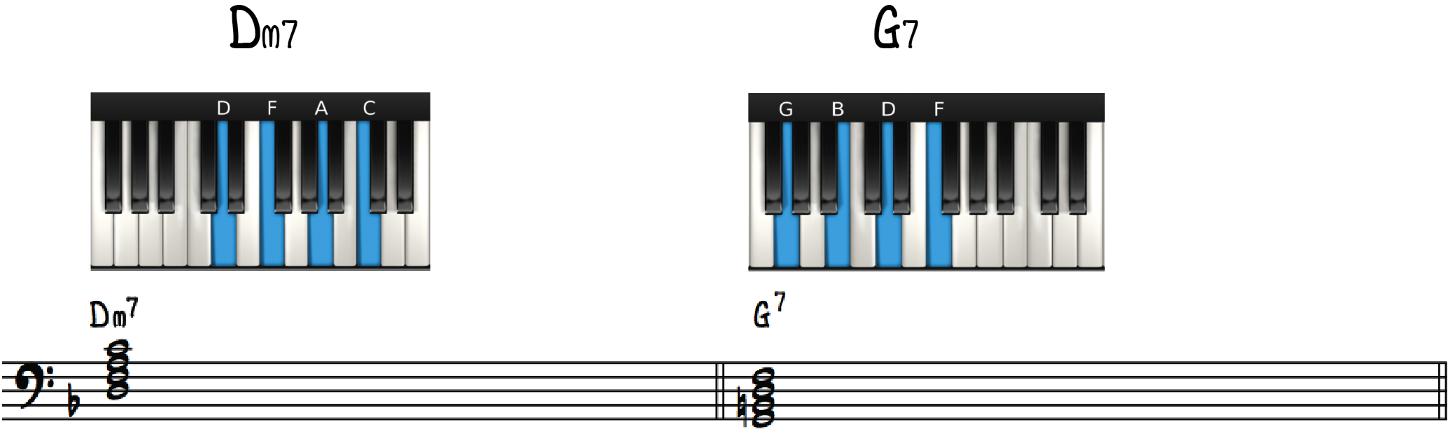 Examples of Seventh Chords (Dm7, G7)