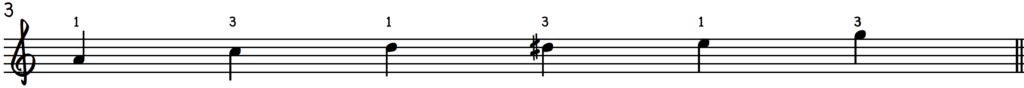 A minor blues scale on piano with fingering