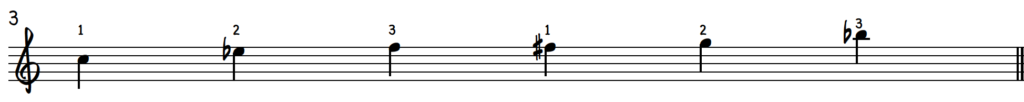 C Blues Scale for Jazz Piano With Right Hand Fingering