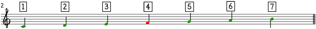 Cut-4 trick:method:approach to make any major chord sound jazzy