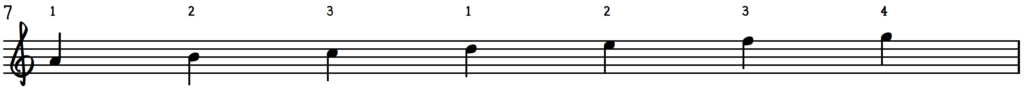 A Aeolian Scale : A Aeolian Mode for jazz piano with fingering