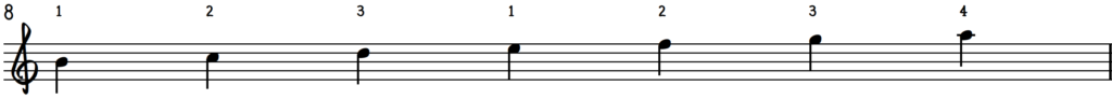 B Locrian Scale : B Locrian Mode for jazz piano with fingering