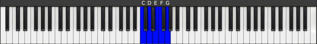 Blocked position 1 - for C major 7 and D minor 7 chords