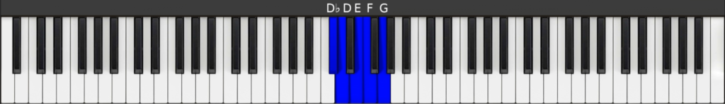 Blocked position 3 - for G7 chord