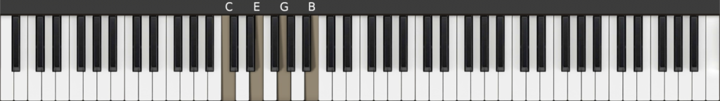 C Major 7 chord in root position on piano (keyboard)