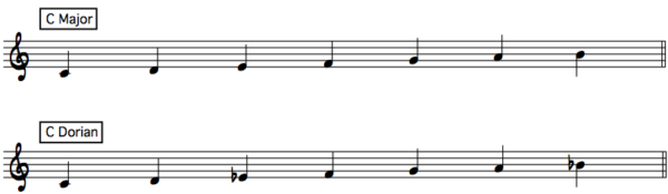 Comparison of C Major and C Dorian—what scale tones are different?