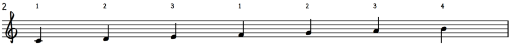 C major scale for jazz piano with fingering