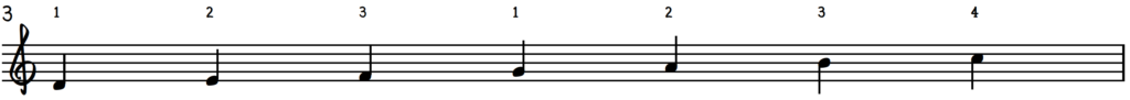 D Dorian Scale : C Dorian Mode for jazz piano with fingering