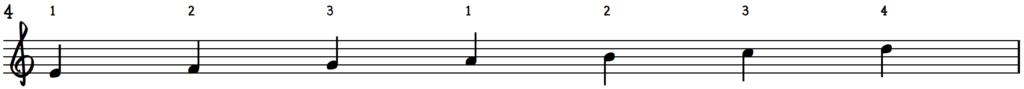 E Phrygian Scale : E Phyrgian Mode for jazz piano with fingering