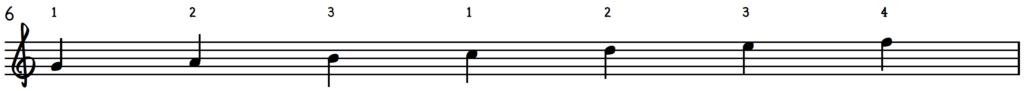 G Mixolydian Scale : G Mixolydian Mode for jazz piano with fingering