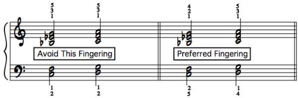 Preferred Piano Fingerings Parallel Quartal Voicings