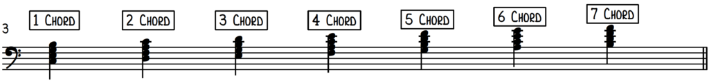 Diatonic chords notation