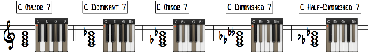 Learn Jazz Piano 7th Chords with Keyboard Diagrams