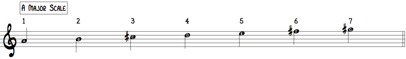 A Major Scale (Key Signature 3 #s F# C# G#) treble clef