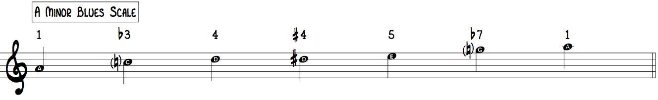 A Blues Scale 1 b3 4 #4 5 b7 beginner jazz improvisation
