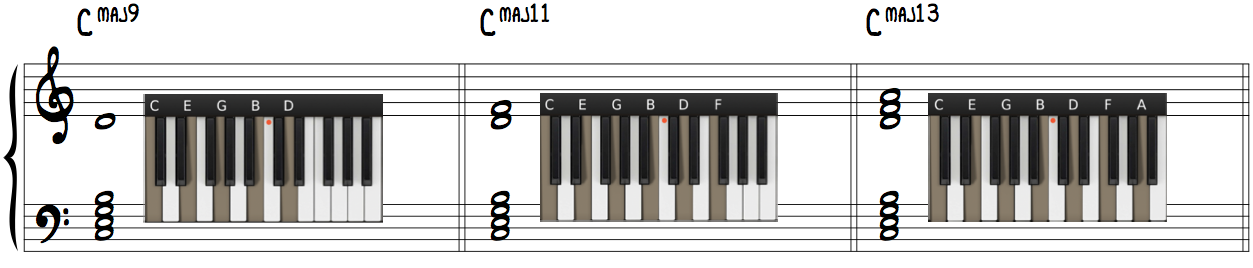 Jazz Piano Chord Extensions 9th, 11th & 13th beautiful chords bright jazz sound lush